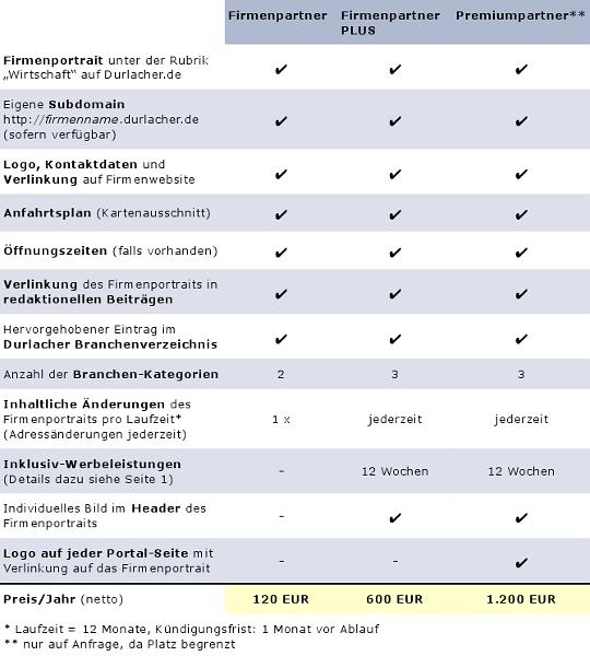 Übersicht und Vergleich der Partnermodelle