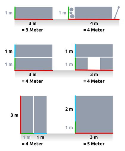 Rot: Längste Seite zu bezahlen | Grün: Inklusivmeter in die Tiefe | Blau: weitere Meter nach L-Form zu bezahlen. Grafik: cg