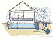Abwasseranlagen, die unterhalb der so genannten Rückstauebene liegen, dürfen nur über eine Pumpe fachgerecht und sicher entwässert werden.. Grafik: pia