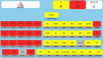 Das Ergebnis der Abstimmung: 27 zu 20 Stimmen für die Abschaffung der Brötchentaste. Grafik: Stadt Karlsruhe