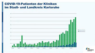 COVID-19-Patienten der Kliniken im Stadt- und Landkreis Karlsruhe. Grafik: Landkreis Karlsruhe
