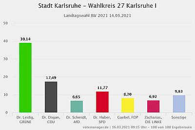 Vorläufiges Ergebnis der Landtagswahl 2021 für den Wahlkreis 27 (Karlsruhe I – Ost). Grafik: votemanager.de / Stadt Karlsruhe