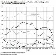 Wahlbeteiligung und Stimmenanteile der Parteien bei den Landtagswahlen1952 bis 2016 in Baden-Württemberg. Quelle: Statistisches Landesamt Baden-Württemberg