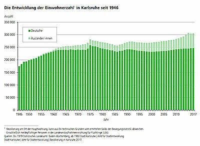 Die Entwicklung der Einwohnerzahl in Karlsruhe seit 1946. Grafik: Stadt Karlsruhe/Statistikstelle
