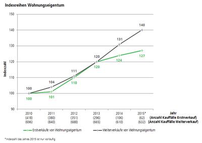 Indexreihen Wohnungseigentum. Grafik: pia