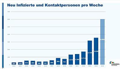 Neuinfizierte und Kontaktpersonen pro Woche. Grafik: Landkreis Karlsruhe