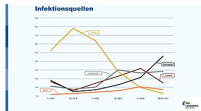 Infektionsquellen. Grafik: Landkreis Karlsruhe