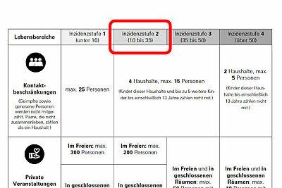 Karlsruhe ist nun von Inzidenzstufe 1 auf Inzidenzstufe 2 zurückgefallen. Grafik: Baden-Württemberg