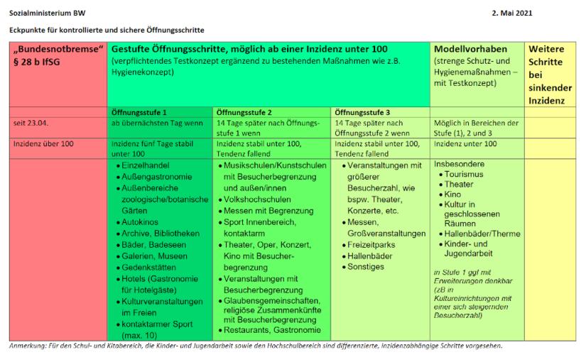 Stufenkonzept zur Öffnungsstrategie. Grafik: Sozialministerium BW